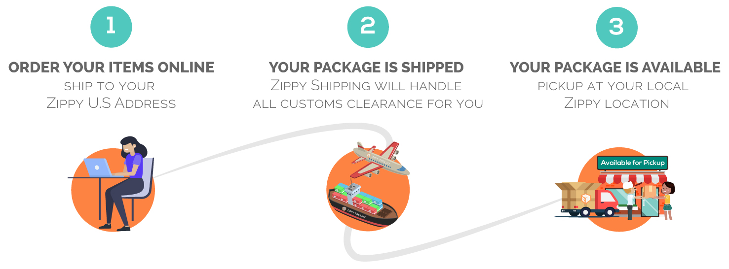 Zippy Freight - How it Works